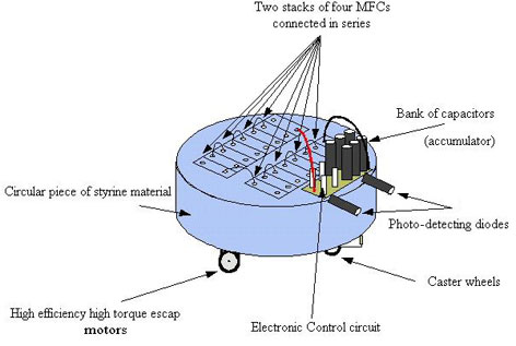 EcoBot I diagram